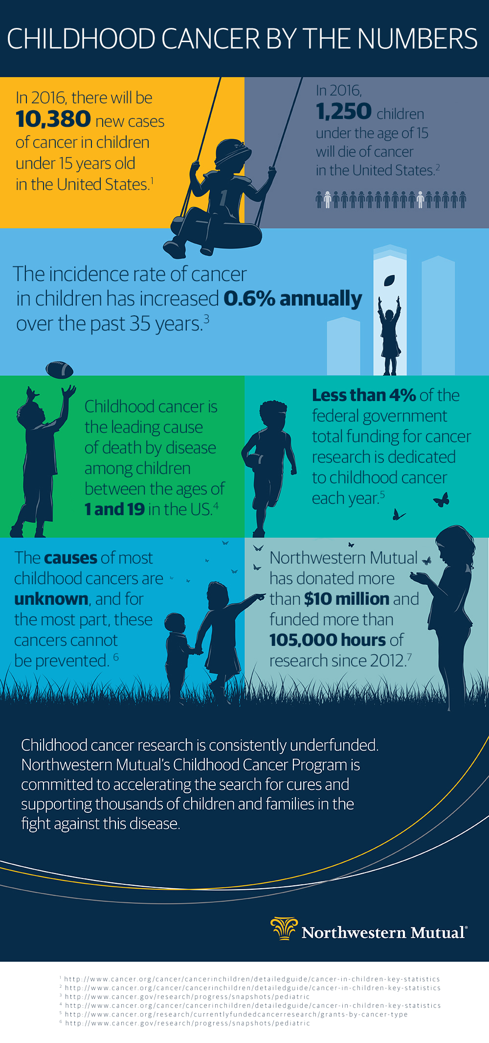 Tackling Childhood Cancer_v2